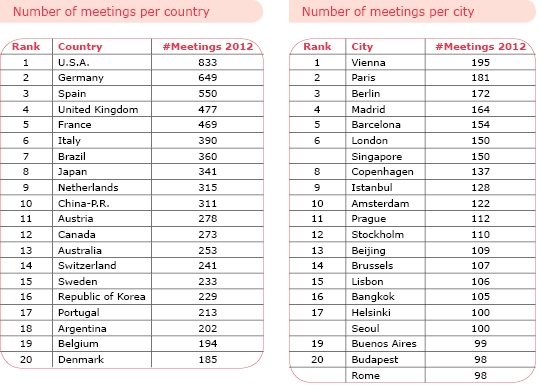 ICCA country and city rankings 2012