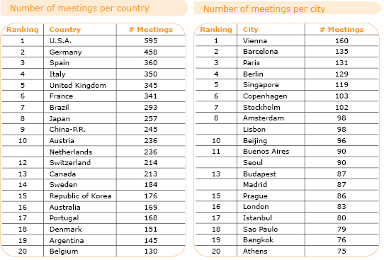ICCA country and city rankings 2009