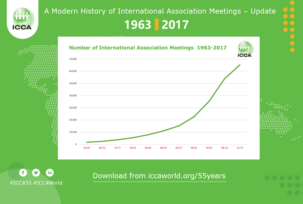 International association meetings market continues to show